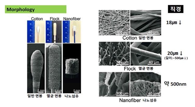 레몬의 새로운 진단용 면봉에 쓰이는 나노멤브레인과 일반 면봉용 섬유를 비교한 화면.