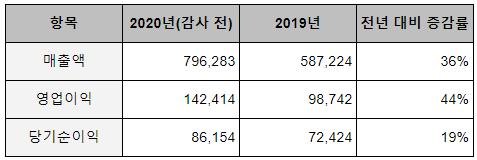빅히트엔터테인먼트 2020년 연간실적(잠정). (자료=빅히트엔터테인먼트 제공)