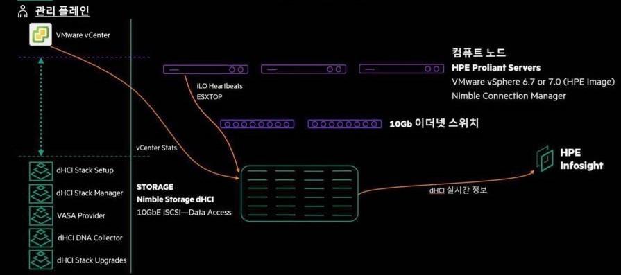 HPE HCI 2.0 dHCI 아키텍처