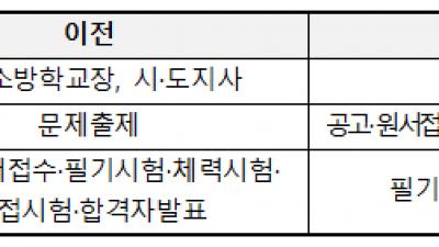 소방청, 올해 신규채용으로 4천482명 선발 예정