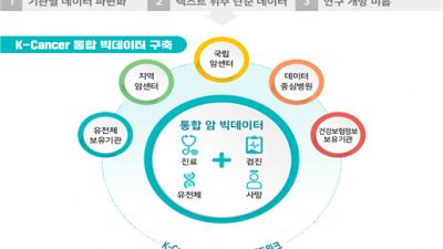 한국인 사망원인 1위 암 질환, K-의료 빅데이터로 극복한다