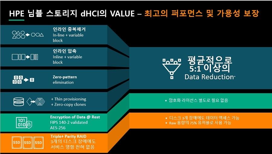 HPE 님블 스토리지 dHCI는 고성능, 고가용성을 보장한다.