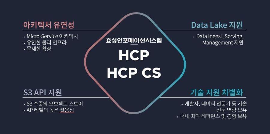 효성인포메이션시스템 오브젝트 스토리지 솔루션 'HCP'