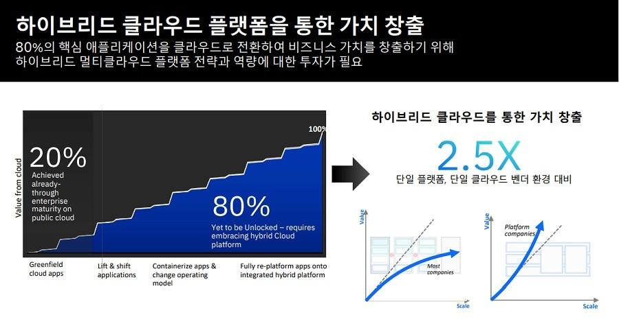 IBM기업 가치 연구소가 발표한 기업들의 하이브리드 클라우드 및 멀티클라우드 활용 현황과 멀티클라우드 관리 방식 분석 보고서, 자료제공=한국IBM