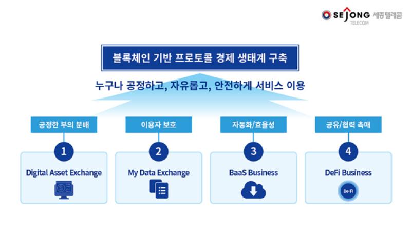 세종텔레콤의 블록체인 사업 블루브릭 로드맵