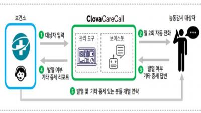 인천시, 클로바 케어콜(AI 돌봄전화) 서비스 개시
