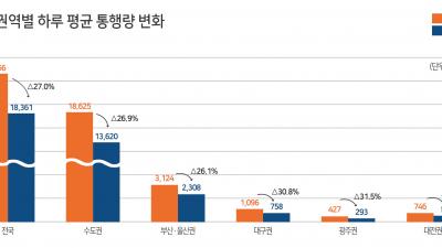 교통카드 빅데이터 분석 결과…대중교통 이용 27% 감소