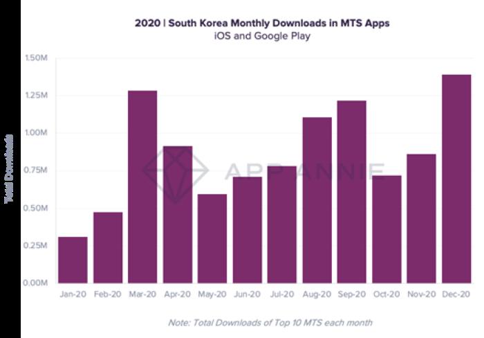 2020년 국내 상위 10개 MTS 앱 다운로드 추이(자료제공=앱애니)