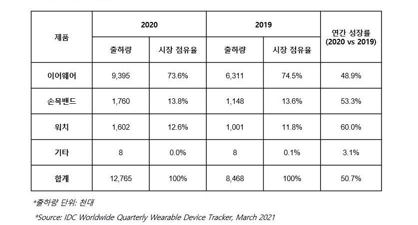 2020년 국내 웨어러블 시장규모, 자료제공=한국IDC