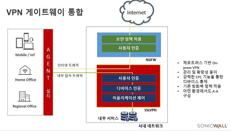 온프레미스 환경을 지원하는 소닉월 VPN 게이트웨어 SMA