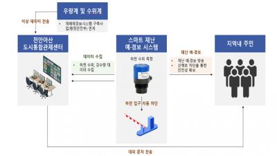 국토부, 생활밀착형 도시재생 스마트기술 지원사업지 15곳 선정