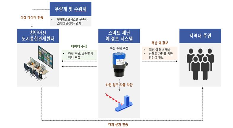 안전·소방 : 스마트 예·경보(자료=국토부)