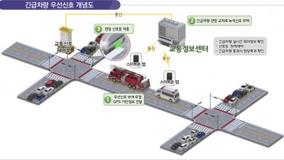국토부, '스마트 신호운영 시스템' 전국으로 확대