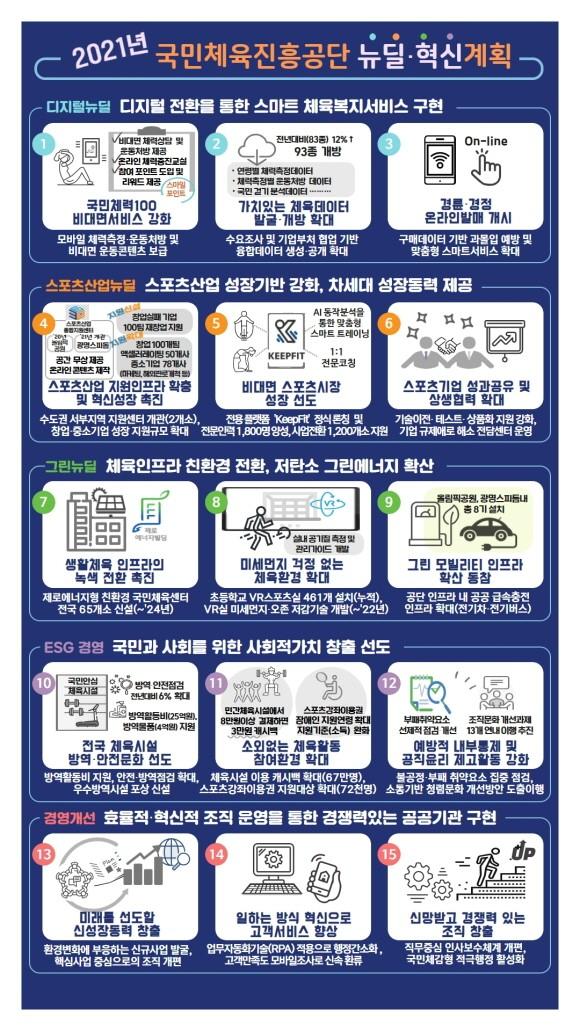 국민체육진흥공단, '21년 뉴딜·혁신 추진계획 발표
