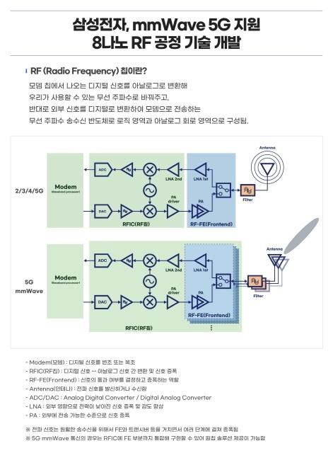 Next-generation '8-nano RF process technology' development infographic = provided by Samsung Electronics