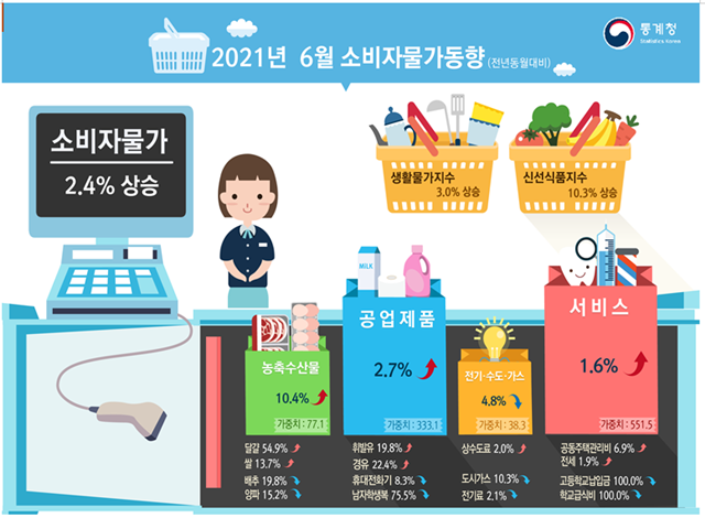 6월 소비자물가동향 인포그래픽 = 통계청
