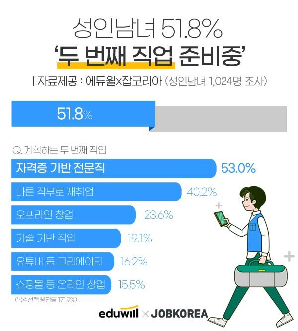 """에듀윌x잡코리아 조사, 성인남녀 51.8% """"두 번째 직업 준비중"""""""