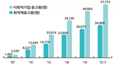 올해 사회적기업 90곳 추가 인증…전체 약 3000개 활동 중