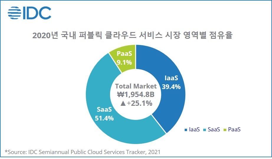2020년 국내 퍼블릭 클라우드 시장, 자료제공=한국IDC