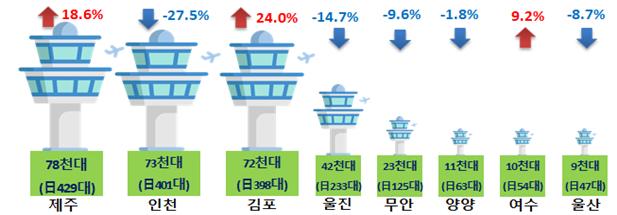 주요공항 관제탑 항공 교통량 증감(전년 동기 대비)(자료=국토부)
