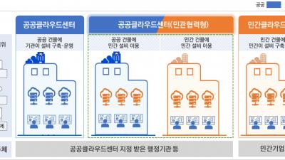2025년까지 모든 행정·공공기관 정보시스템 클라우드로 전환