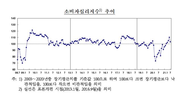소비자심리지수 추이 표 = 한국은행