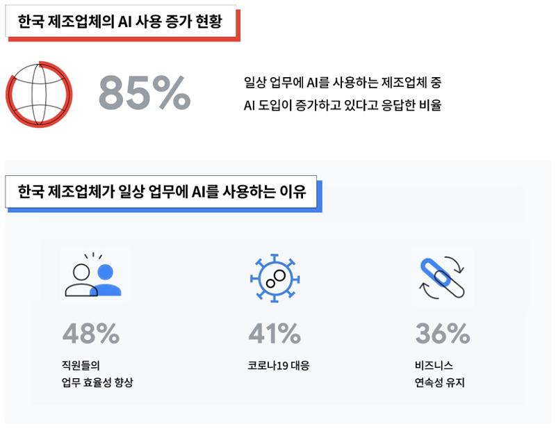 한국 제조 업체의 AI 활용현황, 자료제공=구글 클라우드