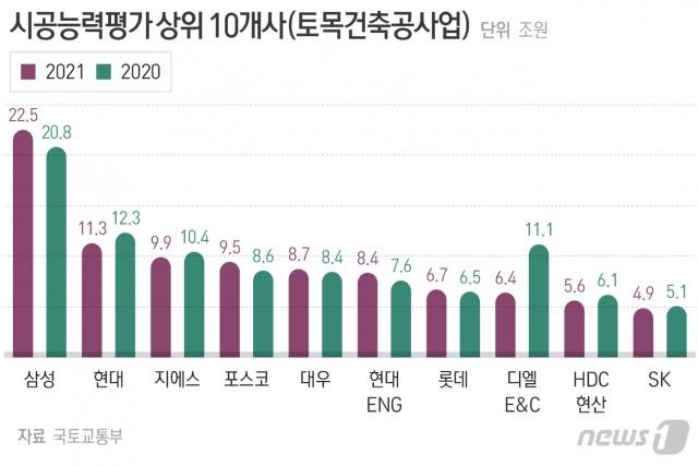 올해 시공능력평가 상위 10개사. 출처=뉴스1