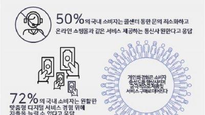 국내 소비자 72%, 고도의 개인화 경험 제공 서비스와 상품에 지갑연다