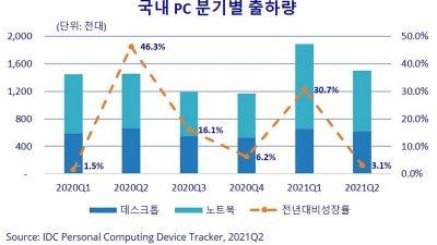 2021년 2분기 국내 PC 150만대 출하, 전년 대비 3.1%로 성장 둔화