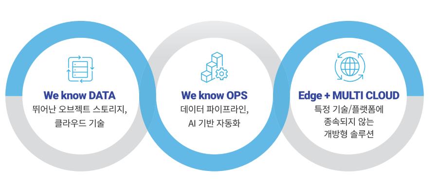 효성인포메이션시스템 '데이터 레이크 오퍼링' 서비스