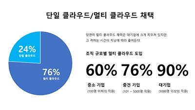 기업의 76%, 멀티 클라우드 전략 채택