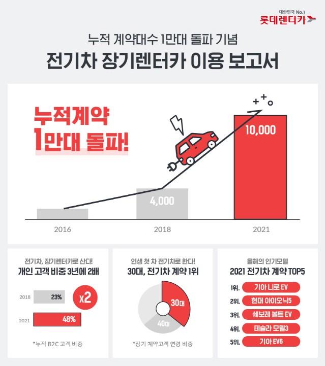롯데렌터카, 업계 최초 전기차 장기렌터카 누적 계약 1만 대 돌파