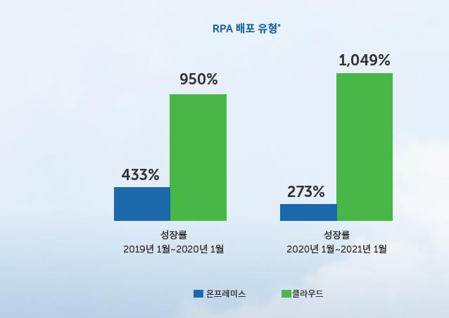 오토메이션애니웨어가 발표한 '글로벌 RPA 현황보고서', 자료제공=오토메이션애니웨어