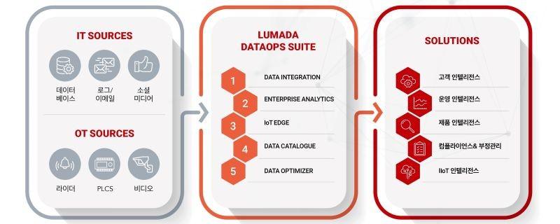 효성인포메이션시스템 지능형 데이터 운영 플랫폼 '루마다 데이터옵스 스위트'