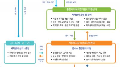 노인 등 사회취약계층 급식소 위생·영양지원 강화