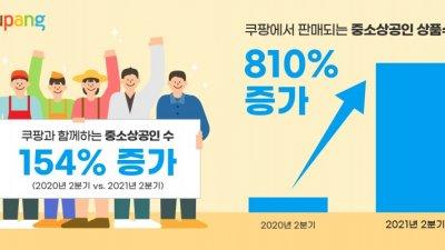 쿠팡, 입점 중소상공인 전년동기 대비 154% 급증