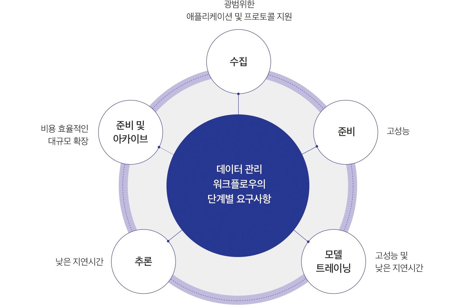 데이터 관리 단계별 요구사항의 차이