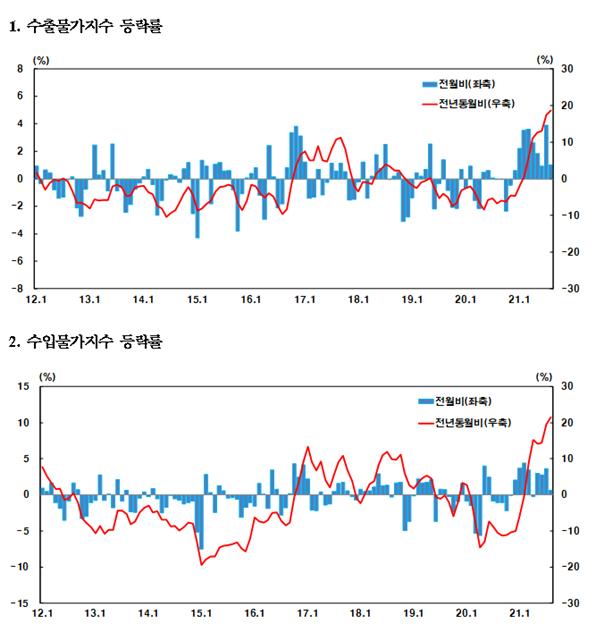 수출입물가지수 등락률 그래프 = 한국은행