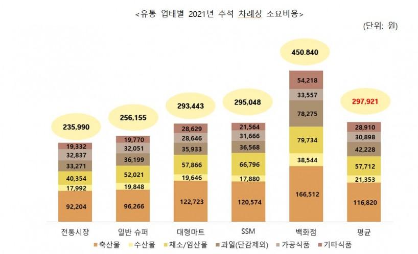 Los suministros del festival de Chuseok compran un promedio de 297,921 wones para 4 personas ... el costo de compra más barato en los mercados tradicionales
