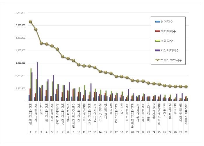 자료=한국기업평판연구소 제공