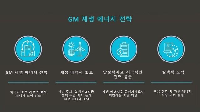 GM, 재생에너지 공급 목표 달성 5년 앞당긴다