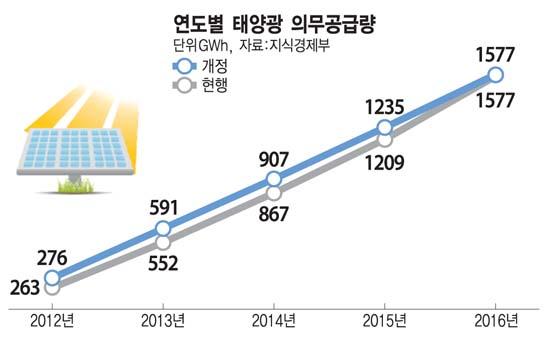 정부, 태양광 거래시장 적극 개입 한다