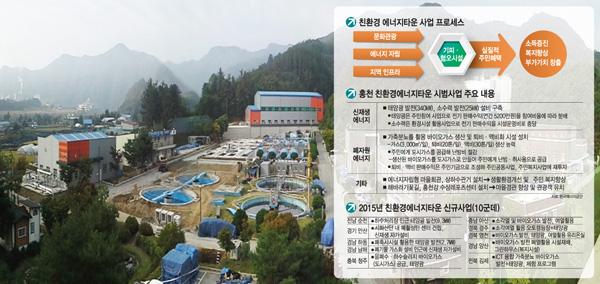'친환경 에너지타운' 홍천을 가다