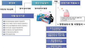 생활화학제품 안전·표시기준 시행