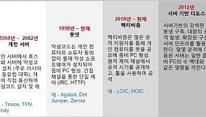 [CIO BIZ+/글로벌리포트]2012 도스·디도스 동향