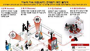 [정보보호]집중분석-`APT 공격`