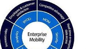 엔터프라이즈 보안의 핫스팟 : 모빌리티 그리고 BYOD