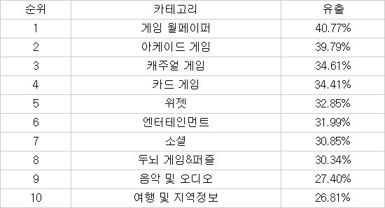 모바일앱 4개 중 1개에서 개인정보 '줄줄' 샌다