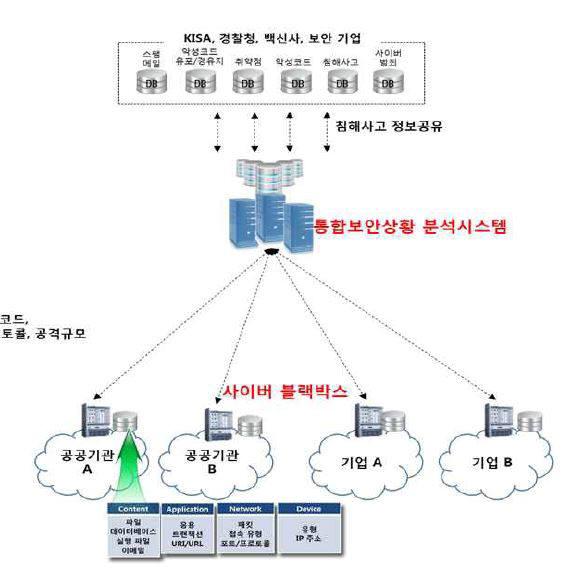 [정보보호]사이버테러 신속하게 분석하는 `사이버 블랙박스` 나온다